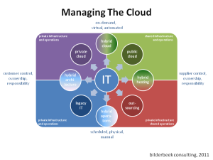 Managing-The-Cloud1
